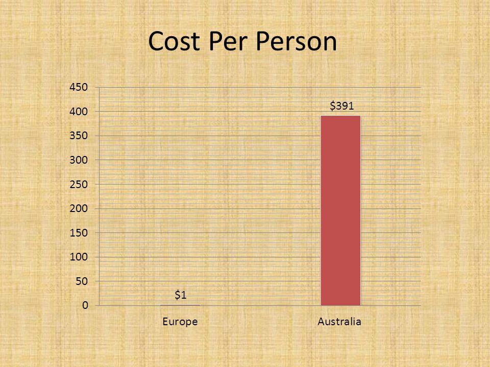 Cost Per Person