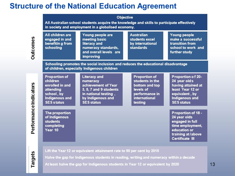 13 Structure of the National Education Agreement