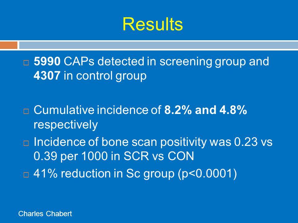 Results Charles Chabert ScreenedControl Prostate Cancer (7 years) 28202322 Prostate cancer (10 years) F/U 67% 34522974 Gleason score 8-10289341 50% had Gleason 5 or 6