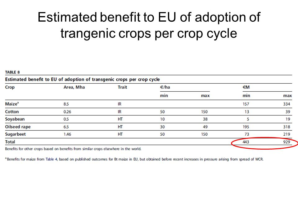 Estimated benefit to EU of adoption of trangenic crops per crop cycle