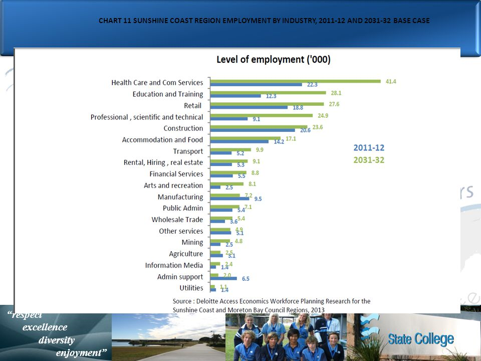 with purpose and spirit Statistically Speaking respect excellence diversity enjoyment CHART 11 SUNSHINE COAST REGION EMPLOYMENT BY INDUSTRY, 2011-12 AND 2031-32 BASE CASE