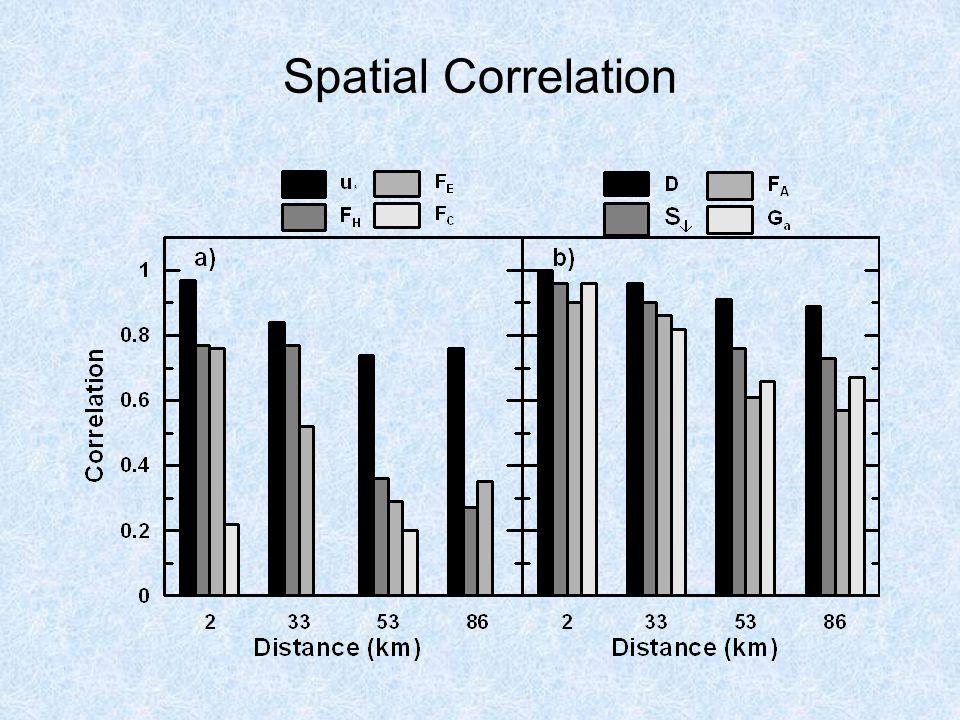 Spatial Correlation