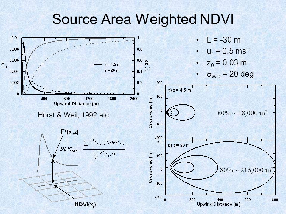 Source Area Weighted NDVI L = -30 m u * = 0.5 ms -1 z 0 = 0.03 m  WD = 20 deg 80% ~ 18,000 m 2 80% ~ 216,000 m 2 Horst & Weil, 1992 etc