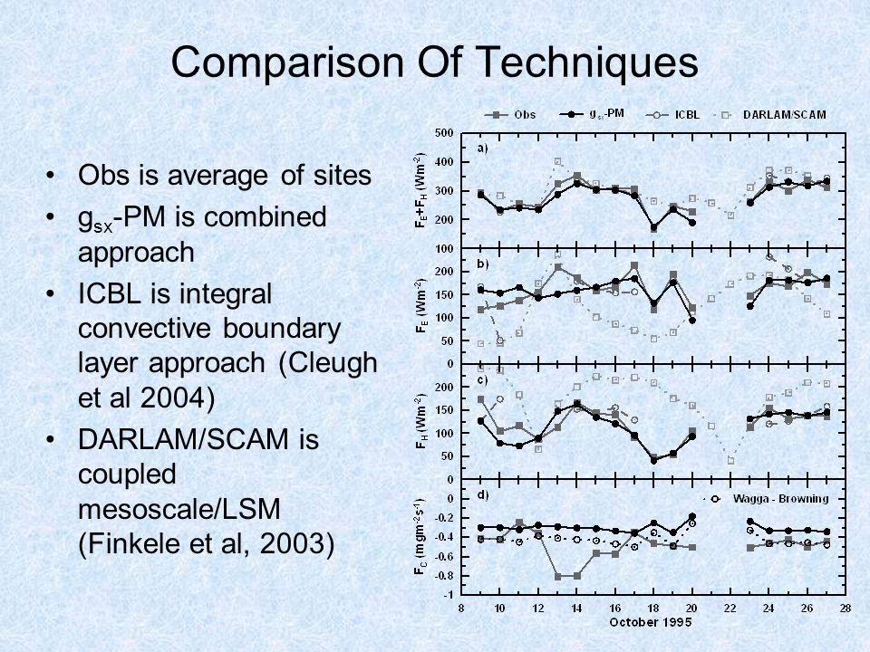 Comparison Of Techniques Obs is average of sites g sx -PM is combined approach ICBL is integral convective boundary layer approach (Cleugh et al 2004) DARLAM/SCAM is coupled mesoscale/LSM (Finkele et al, 2003)