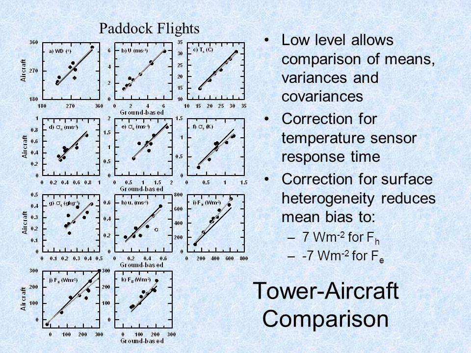 Remote Sensing : NDVI LandSat 7 ETM Lack of F C measurements at Urana will bias regional F C based on tower data