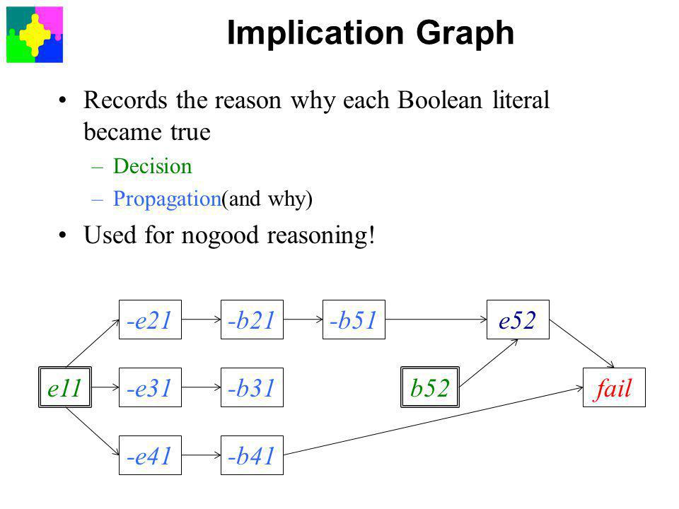 Implication Graph Records the reason why each Boolean literal became true –Decision –Propagation(and why) Used for nogood reasoning.