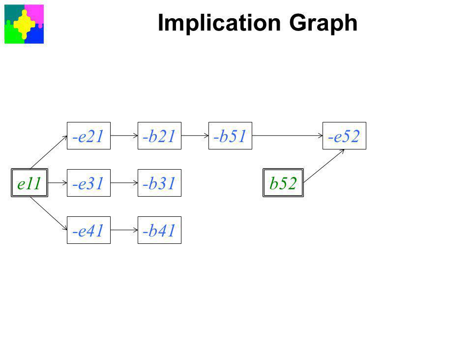 Implication Graph e11 -e21 -e31 -e41 -b21 -b31 -b41 -b51 b52 -e52