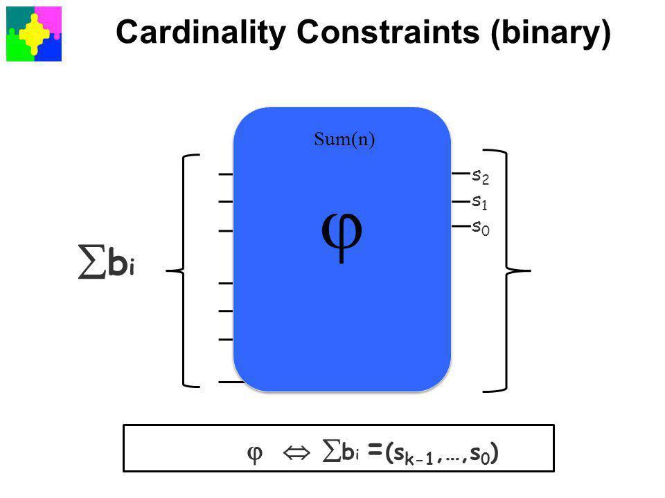 Cardinality Constraints (binary) bibi  1   2   3   b i = (s k-1,…,s 0 ) s2s1s0s2s1s0 Sum(n)  Sum(n) 