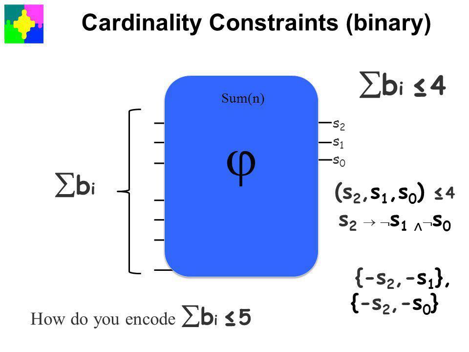 Cardinality Constraints (binary) bibi s2s1s0s2s1s0 Sum(n)  Sum(n)   b i ≤ 4 s 2   s 1 ∧  s 0 (s 2,s 1,s 0 ) ≤ 4 {-s 2,-s 1 }, {-s 2,-s 0 } How do you encode  b i ≤ 5