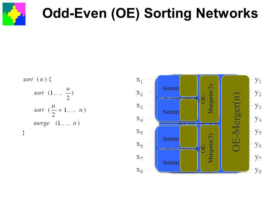 Odd-Even (OE) Sorting Networks x1x1 x2x2 x3x3 x4x4 x5x5 x6x6 x7x7 x8x8 y1y1 y2y2 y3y3 y4y4 y5y5 y6y6 y7y7 y8y8 Sorter(n) Sorter(n/2) OE-Merger(n) Sorter(n/4 ) OE- Merger(n/2) Sorter(n/4 )