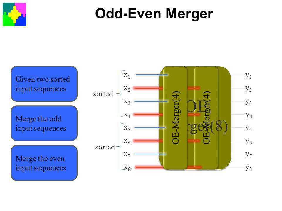 Odd-Even Merger OE-Merger(4) x1x1 x2x2 x3x3 x4x4 x5x5 x6x6 x7x7 x8x8 y1y1 y2y2 y3y3 y5y5 y6y6 y7y7 y8y8 y4y4 Given two sorted input sequences sorted Merge the odd input sequences Merge the even input sequences OE Merger(8) OE-Merger(4)