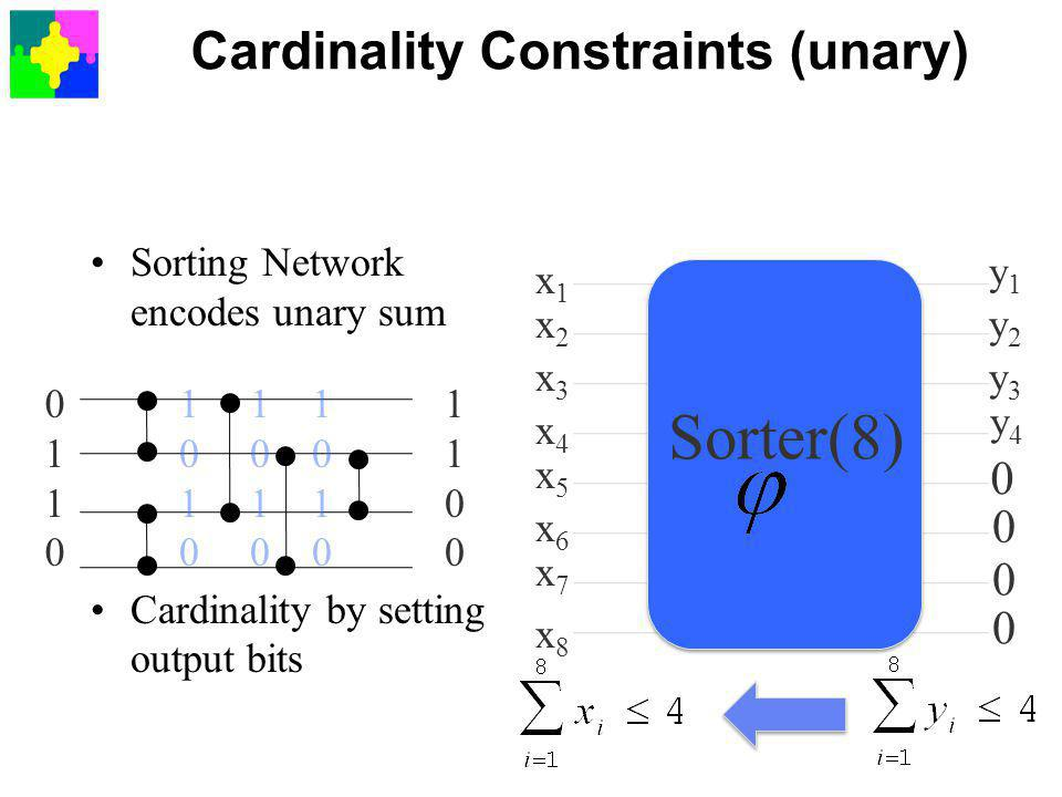 Cardinality Constraints (unary) Sorting Network encodes unary sum Cardinality by setting output bits 01100110 11001100 10101010 10101010 10101010 x1x1 x2x2 x3x3 x4x4 x5x5 x6x6 x7x7 x8x8 y1y1 y2y2 y3y3 y4y4 Sorter(8) 0 0 0 0