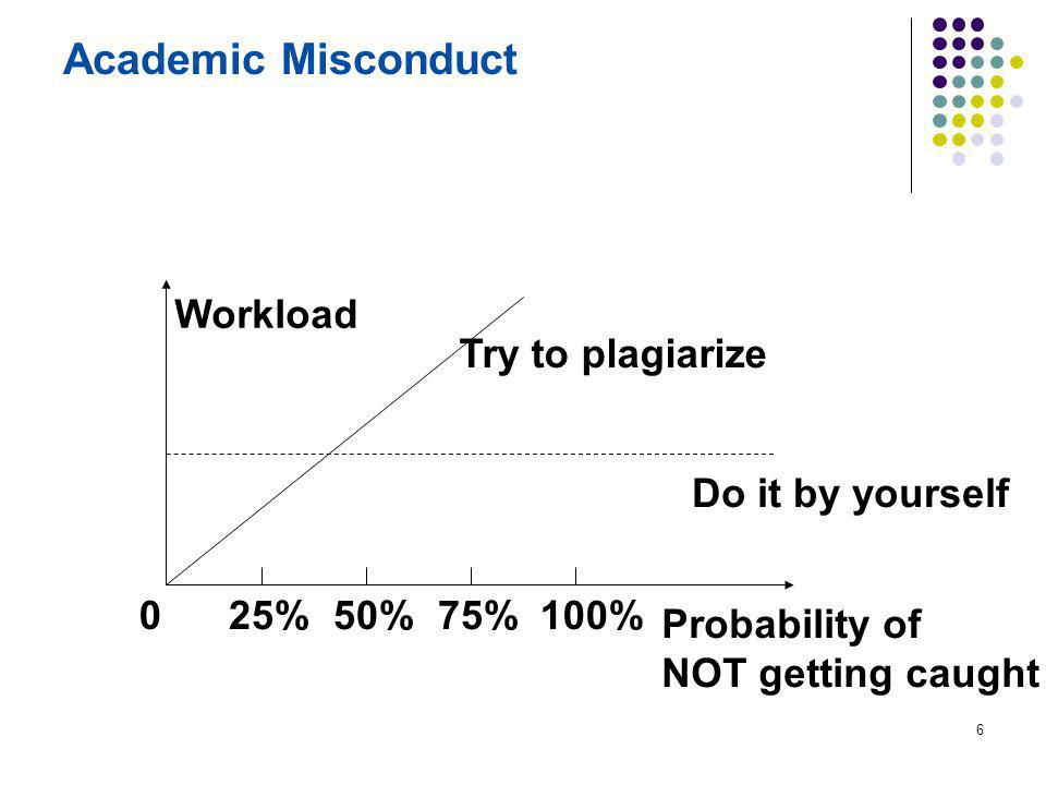 6 Academic Misconduct 25%50%75%100%0 Probability of NOT getting caught Workload Do it by yourself Try to plagiarize