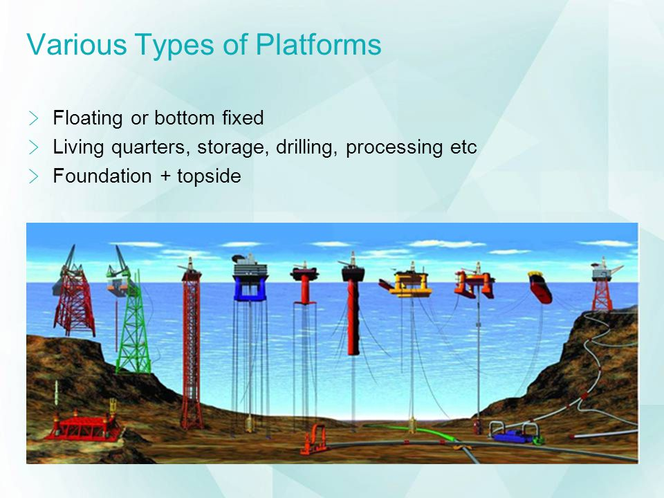 Various Types of Platforms Floating or bottom fixed Living quarters, storage, drilling, processing etc Foundation + topside