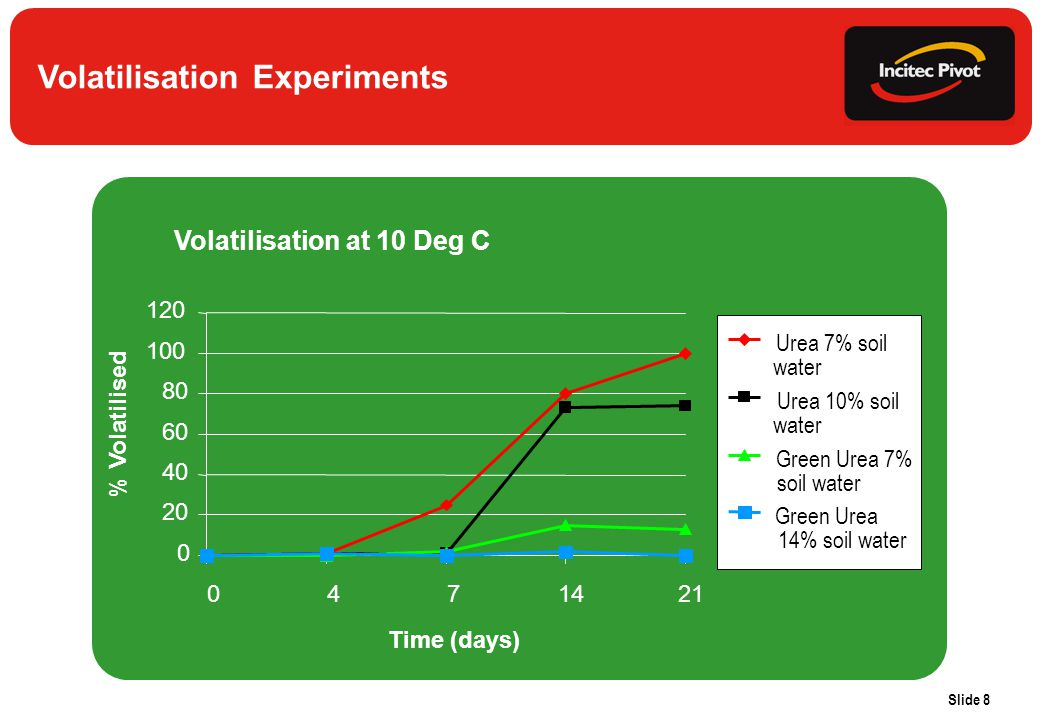Slide 8 Volatilisation Experiments