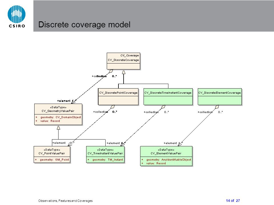 14 of 27 Observations, Features and Coverages Discrete coverage model
