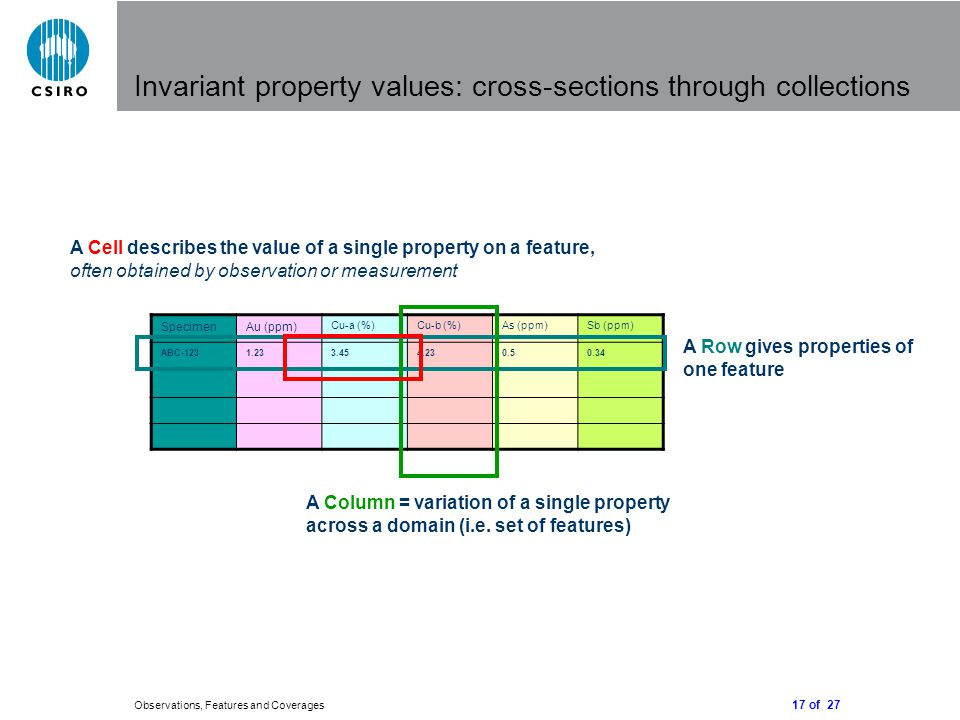 17 of 27 Observations, Features and Coverages Invariant property values: cross-sections through collections SpecimenAu (ppm) Cu-a (%)Cu-b (%)As (ppm)S