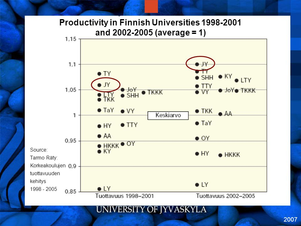 2007 Productivity in Finnish Universities 1998-2001 and 2002-2005 (average = 1) Source: Tarmo Räty: Korkeakoulujen tuottavuuden kehitys 1998 - 2005