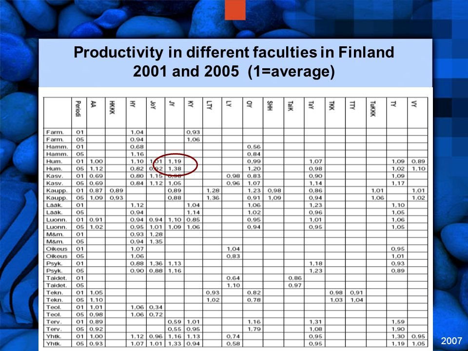 2007 Productivity in different faculties in Finland 2001 and 2005 (1=average)