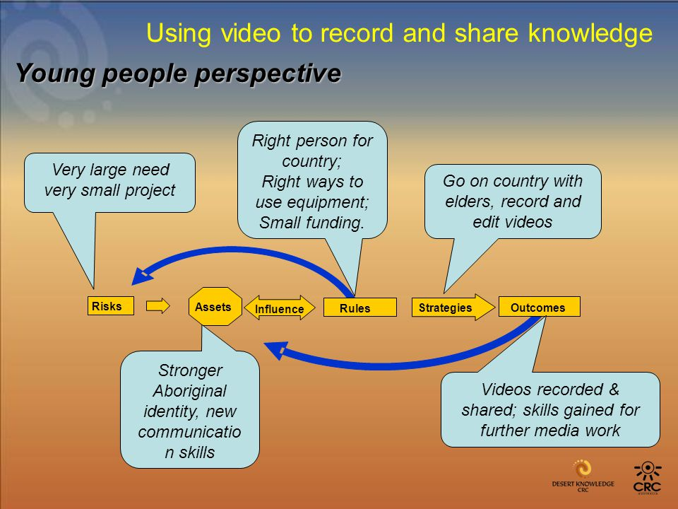 Outcomes Assets Risks Rules Strategies Influence Videos recorded & shared; skills gained for further media work Go on country with elders, record and edit videos Stronger Aboriginal identity, new communicatio n skills Very large need very small project Right person for country; Right ways to use equipment; Small funding.