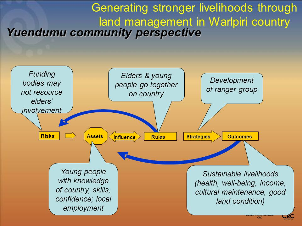 Outcomes Assets Risks Rules Strategies Influence Sustainable livelihoods (health, well-being, income, cultural maintenance, good land condition) Development of ranger group Young people with knowledge of country, skills, confidence; local employment Funding bodies may not resource elders' involvement Elders & young people go together on country Yuendumu community perspective Generating stronger livelihoods through land management in Warlpiri country