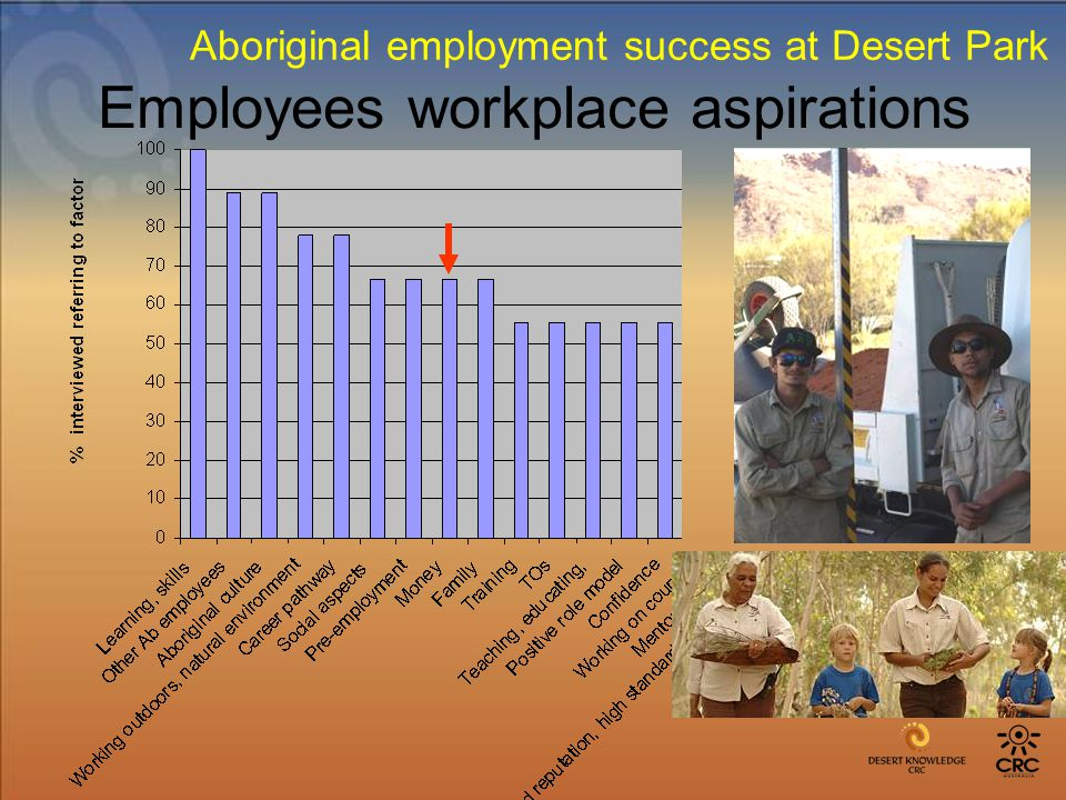 Employees workplace aspirations Aboriginal employment success at Desert Park