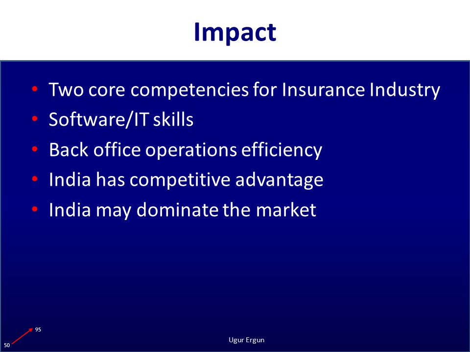 95 50 Ugur Ergun Impact Two core competencies for Insurance Industry Software/IT skills Back office operations efficiency India has competitive advantage India may dominate the market