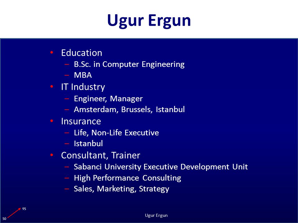 95 50 Ugur Ergun Education –B.Sc.