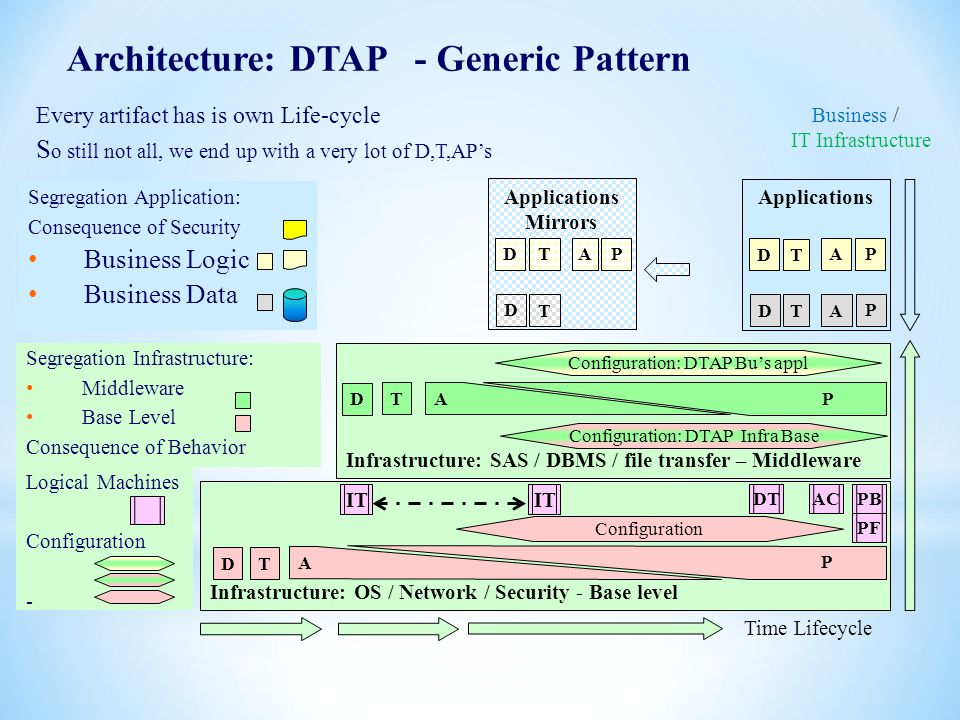 1 Architecture: DTAP - Generic Pattern Applications Infrastructure: SAS / DBMS / file transfer – Middleware D TA P DTA P Infrastructure: OS / Network