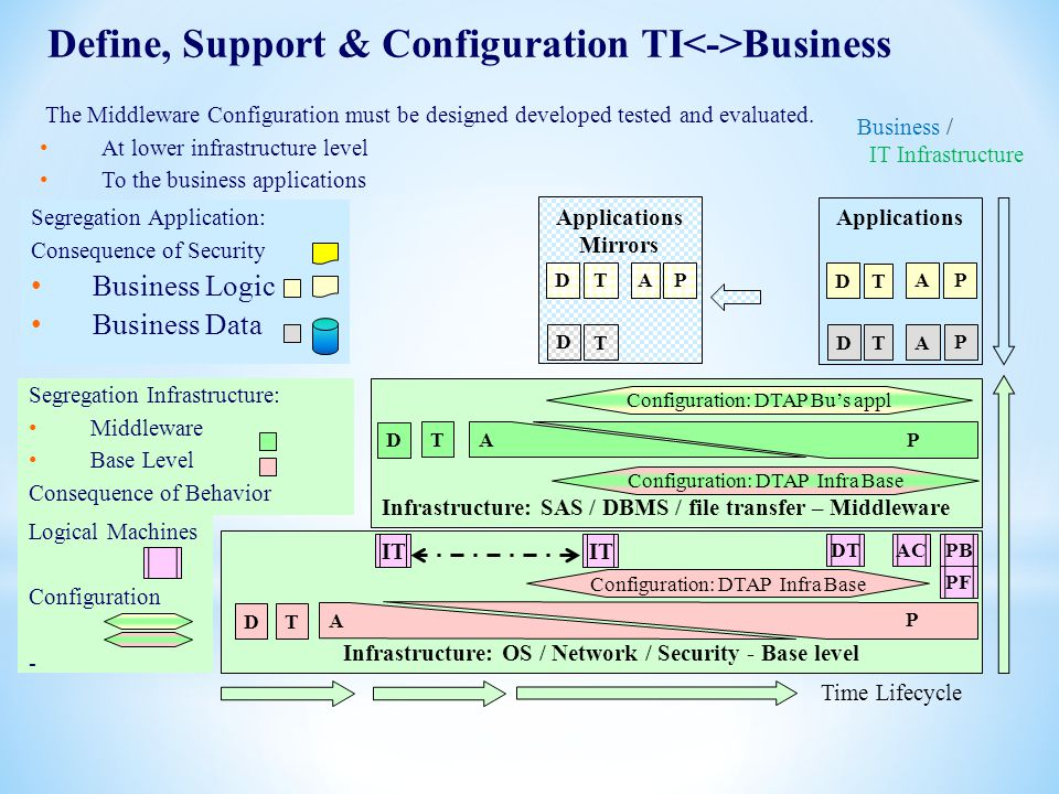 12 Applications Infrastructure: SAS / DBMS / file transfer – Middleware D TA P DTA P Infrastructure: OS / Network / Security - Base level DT A P D T A
