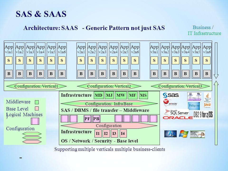 App v1n6 B Infrastructure SAS / DBMS / file transfer – Middleware 2 App v1n6 MF B Infrastructure OS / Network / Security - Base level I1 S Architectur