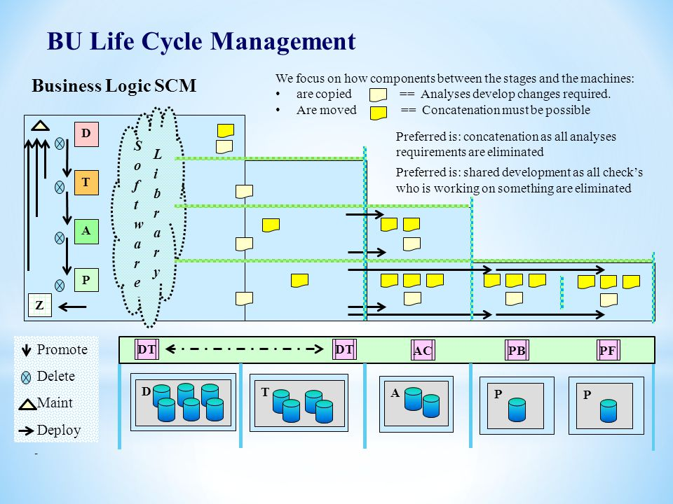 6 BU Life Cycle Management Business Logic SCM D D T A P T P A P DT AC PB PF - We focus on how components between the stages and the machines: are copi