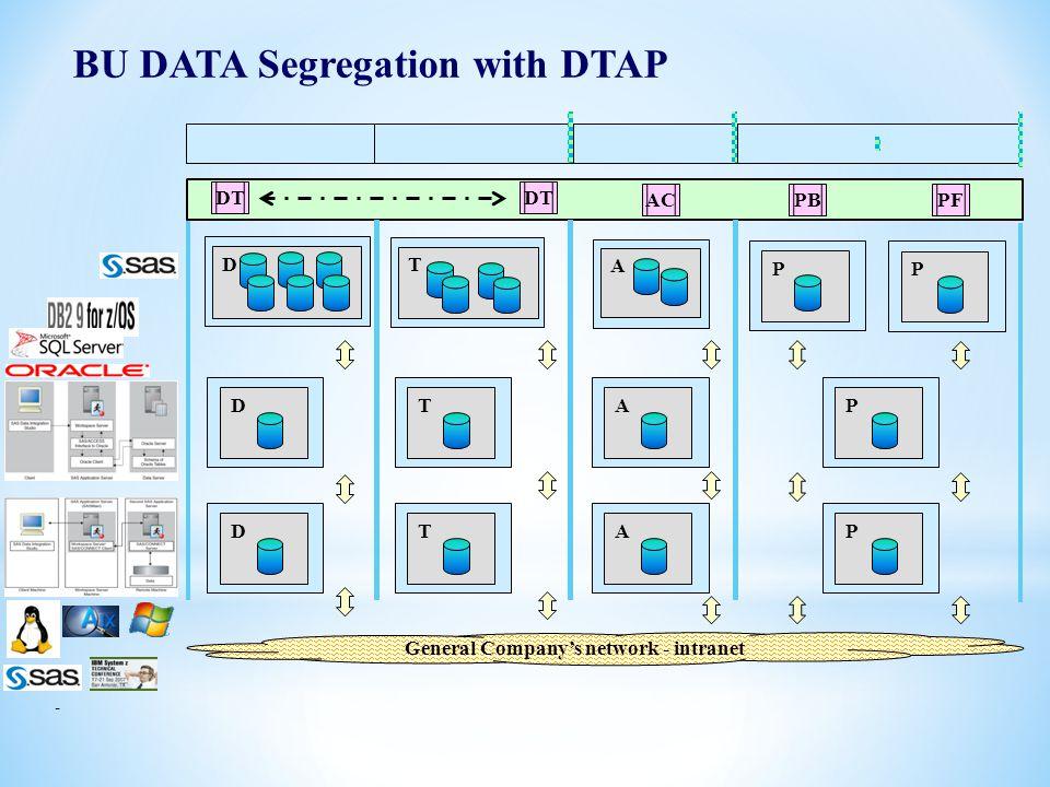 8 BU DATA Segregation with DTAP D T P A P DT AC PB PF - DTAP DTAP General Company's network - intranet