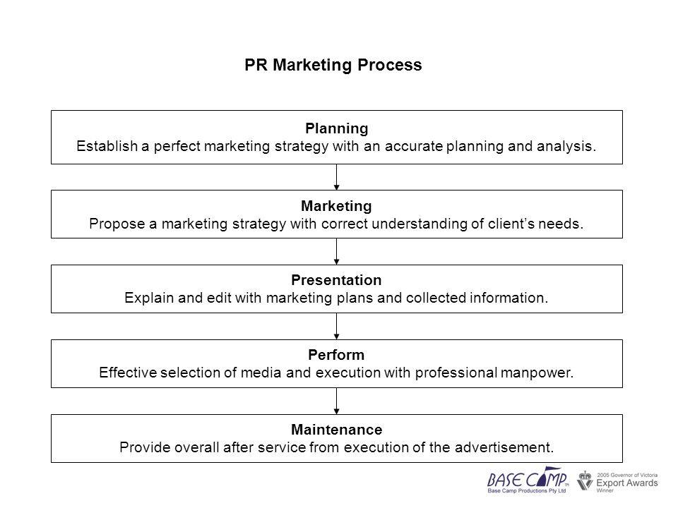 Planning Establish a perfect marketing strategy with an accurate planning and analysis.