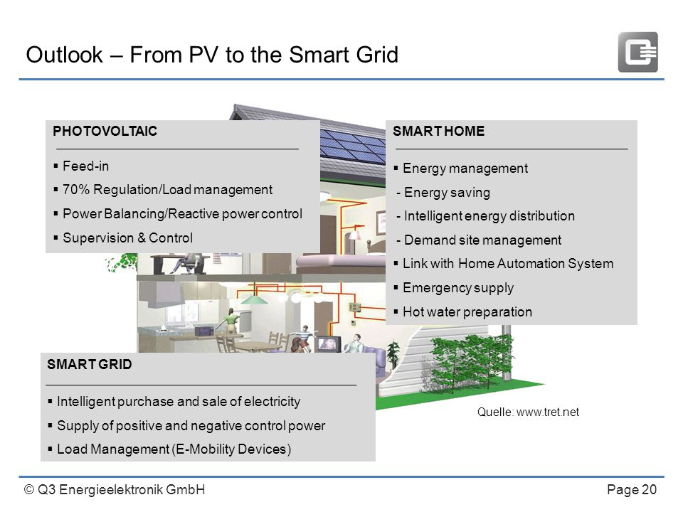 © Q3 Energieelektronik GmbH Page 20 Outlook – From PV to the Smart Grid PHOTOVOLTAIC  Feed-in  70% Regulation/Load management  Power Balancing/Reactive power control  Supervision & Control SMART GRID  Intelligent purchase and sale of electricity  Supply of positive and negative control power  Load Management (E-Mobility Devices) SMART HOME  Energy management - Energy saving - Intelligent energy distribution - Demand site management  Link with Home Automation System  Emergency supply  Hot water preparation Quelle: www.tret.net