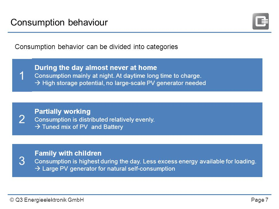 © Q3 Energieelektronik GmbH Page 7 Consumption behaviour During the day almost never at home Consumption mainly at night.