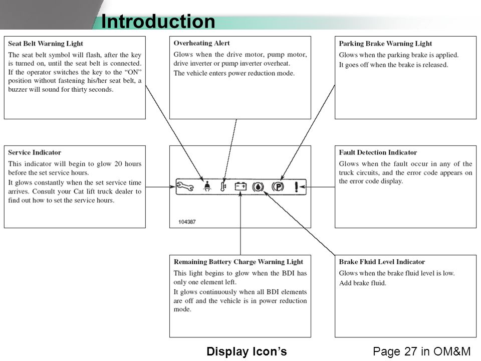 Introduction Page 27 in OM&MDisplay Icon's