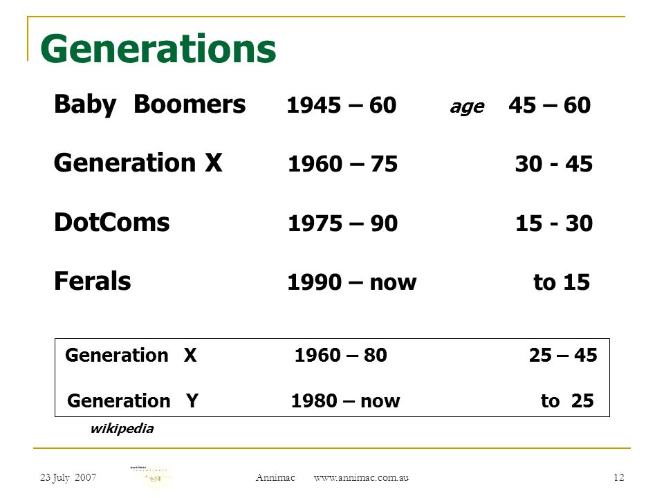 23 July 2007 Annimac   12 Generations Baby Boomers 1945 – 60 age 45 – 60 Generation X 1960 – DotComs 1975 – Ferals 1990 – now to 15 Generation X 1960 – – 45 Generation Y 1980 – now to 25 wikipedia