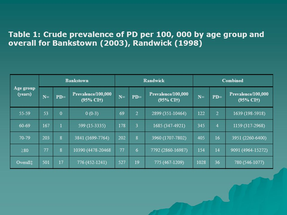 Age group (years) BankstownRandwickCombined N=PD= Prevalence/100,000 (95% CI†) N=PD= Prevalence/100,000 (95% CI†) N=PD= Prevalence/100,000 (95% CI†) 55-595300 (0-3)6922899 (351-10464)12221639 (198-5918) 60-691671599 (15-3335)17831685 (347-4921)34541159 (317-2968) 70-7920383841 (1699-7764)20283960 (1707-7802)405163951 (2260-6400)  80 77810390 (4478-204687767792 (2860-16987)154149091 (4964-15272) Overall‡50117776 (452-1241)52719775 (467-1209)102836780 (546-1077) Table 1: Crude prevalence of PD per 100, 000 by age group and overall for Bankstown (2003), Randwick (1998)
