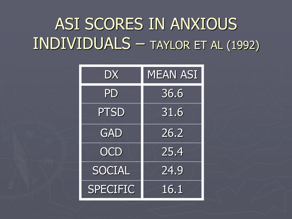 ASI SCORES IN ANXIOUS INDIVIDUALS – TAYLOR ET AL (1992) DX MEAN ASI PD36.6 PTSD31.6 GAD26.2 OCD25.4 SOCIAL24.9 SPECIFIC16.1