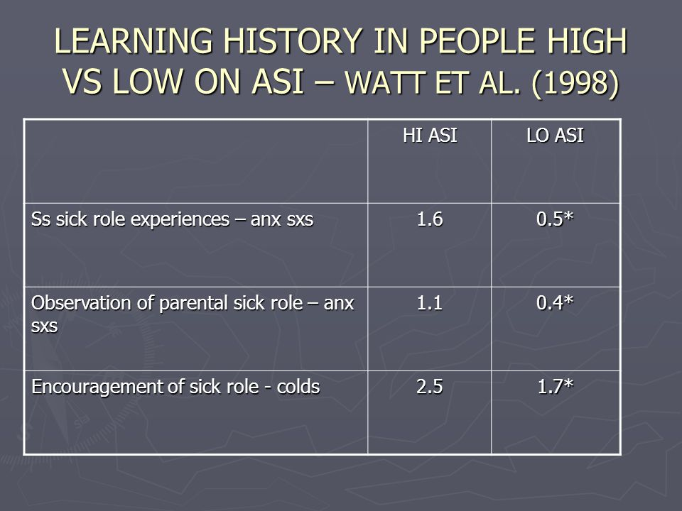 LEARNING HISTORY IN PEOPLE HIGH VS LOW ON ASI – WATT ET AL.