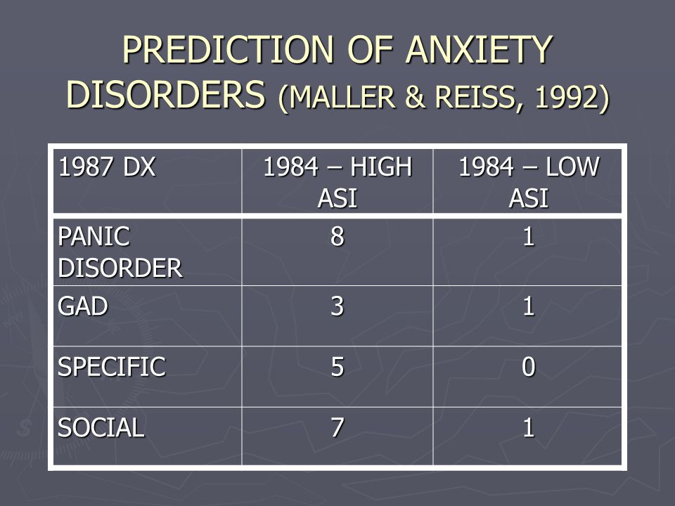 PREDICTION OF ANXIETY DISORDERS (MALLER & REISS, 1992) 1987 DX 1984 – HIGH ASI 1984 – LOW ASI PANIC DISORDER 81 GAD31 SPECIFIC50 SOCIAL71