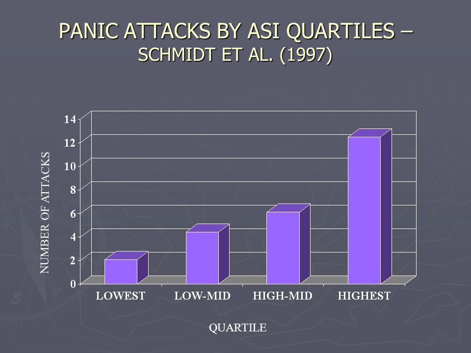 PANIC ATTACKS BY ASI QUARTILES – SCHMIDT ET AL. (1997) NUMBER OF ATTACKS QUARTILE