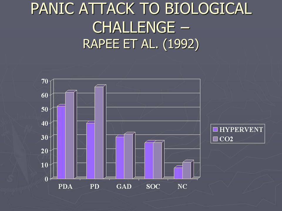 PANIC ATTACK TO BIOLOGICAL CHALLENGE – RAPEE ET AL. (1992)