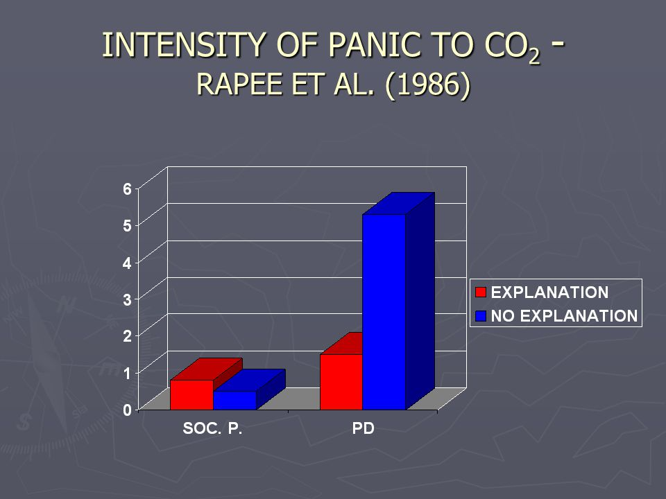 INTENSITY OF PANIC TO CO 2 - RAPEE ET AL. (1986)