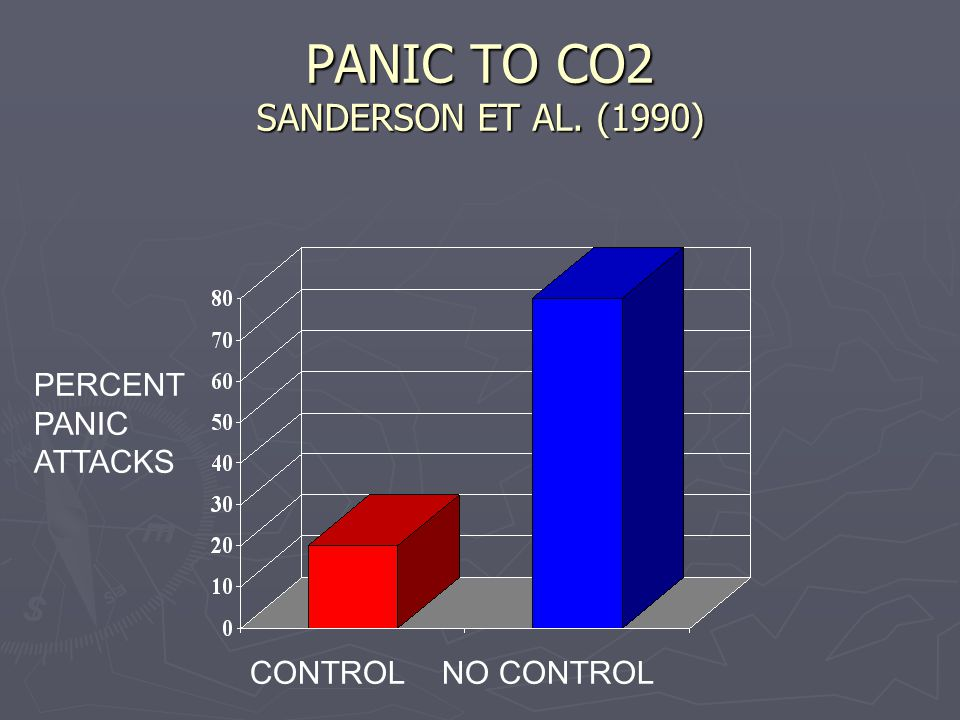 PANIC TO CO2 SANDERSON ET AL. (1990) CONTROLNO CONTROL PERCENT PANIC ATTACKS