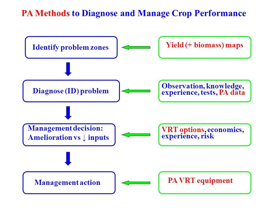 PA Methods to Diagnose and Manage Crop Performance Identify problem zones Management decision: Amelioration vs ↓ inputs Yield (+ biomass) maps Managem