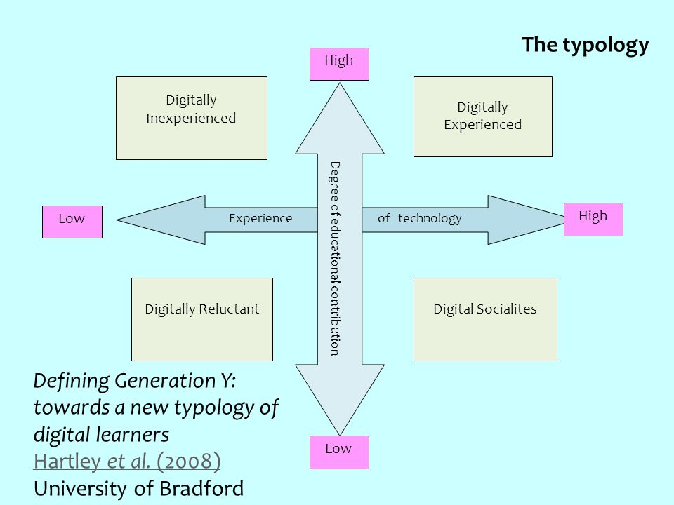 Digitally Inexperienced Digital SocialitesDigitally Reluctant Digitally Experienced Experience of technology Degree of educational contribution High Low High The typology Defining Generation Y: towards a new typology of digital learners Hartley et al.