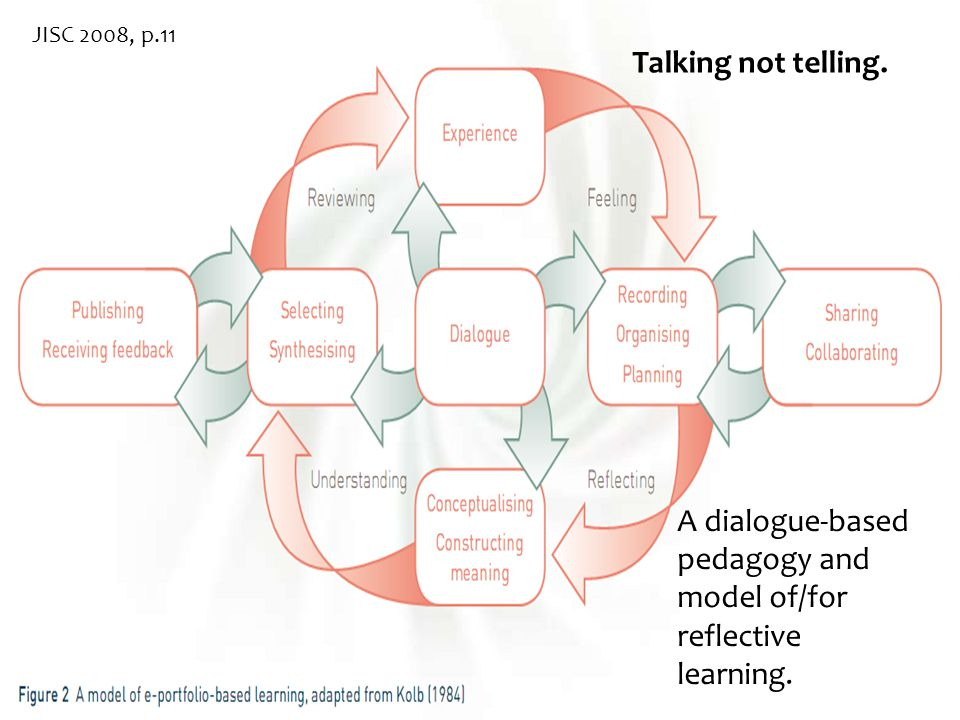 JISC 2008, p.11 A dialogue-based pedagogy and model of/for reflective learning.