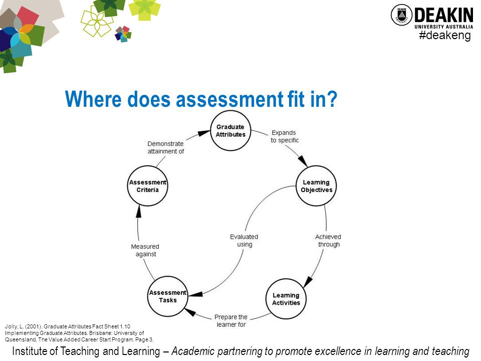 Institute of Teaching and Learning – Academic partnering to promote excellence in learning and teaching #deakeng Where does assessment fit in.